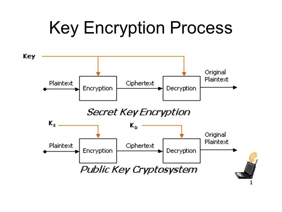 Key Encryption Process