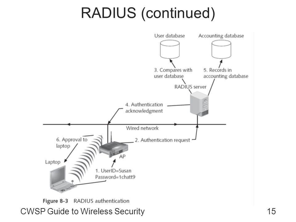 RADIUS (continued) CWSP Guide to Wireless Security
