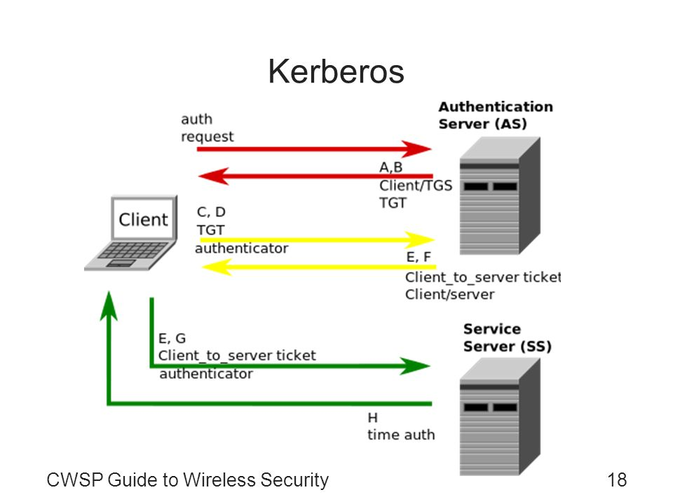 Kerberos CWSP Guide to Wireless Security