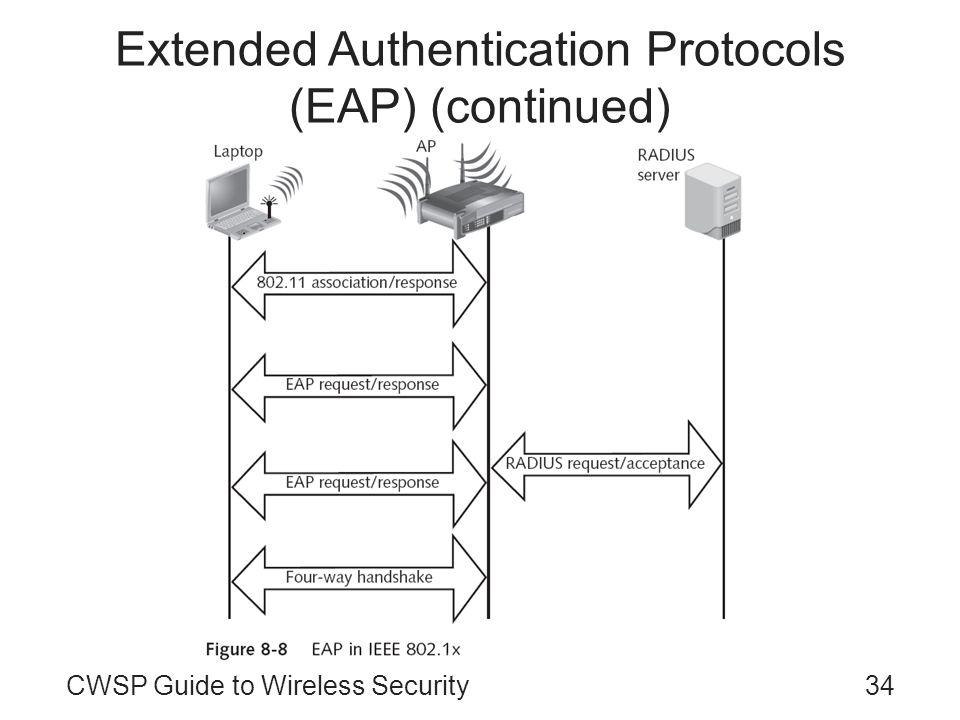 Extended Authentication Protocols (EAP) (continued)