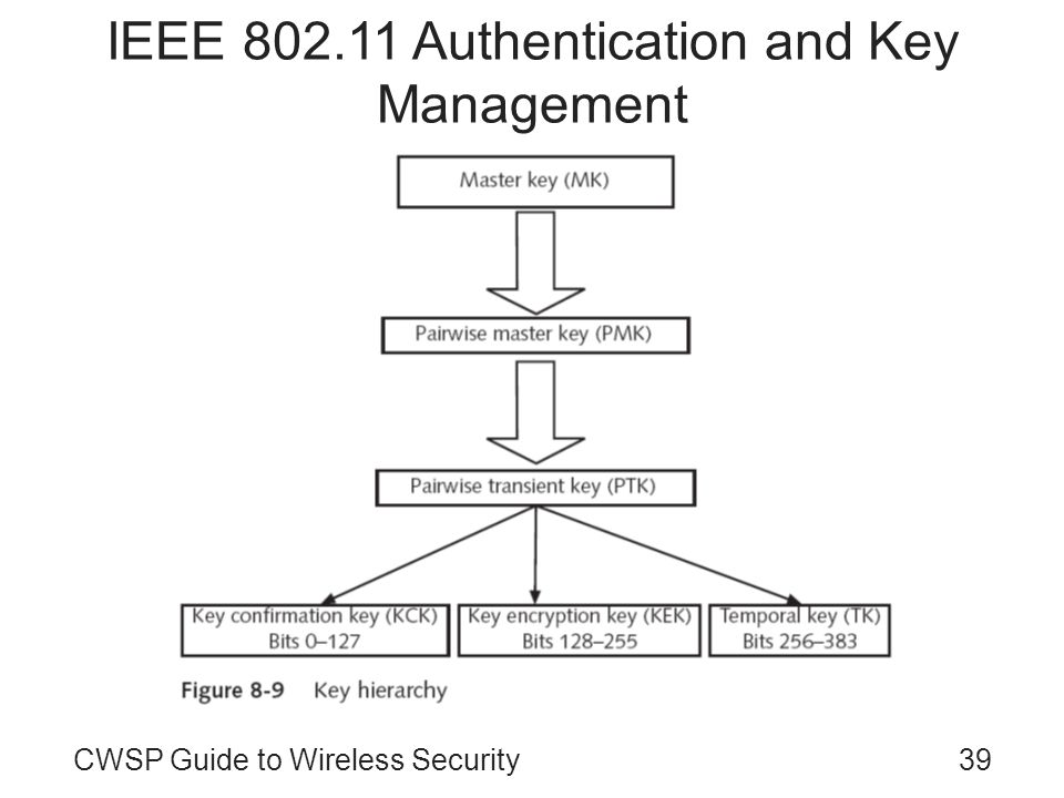 IEEE 802.11 Authentication and Key Management