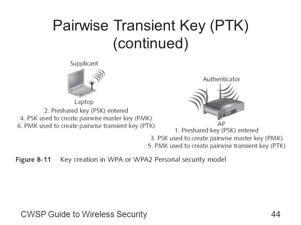 Pairwise Transient Key (PTK) (continued)