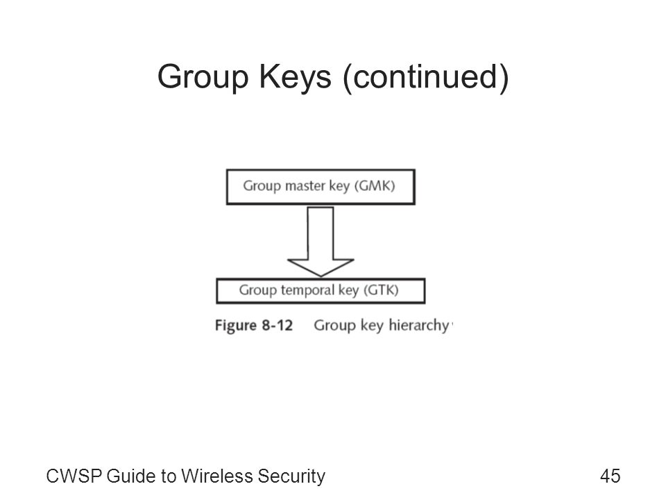 Group Keys (continued)