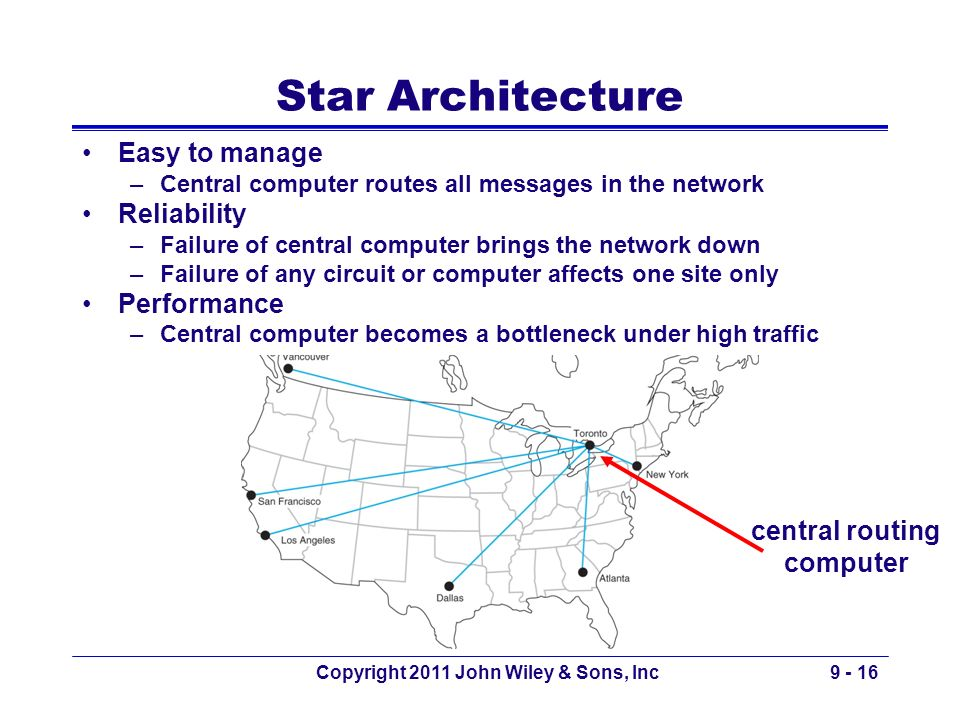 central routing computer Copyright 2011 John Wiley & Sons, Inc