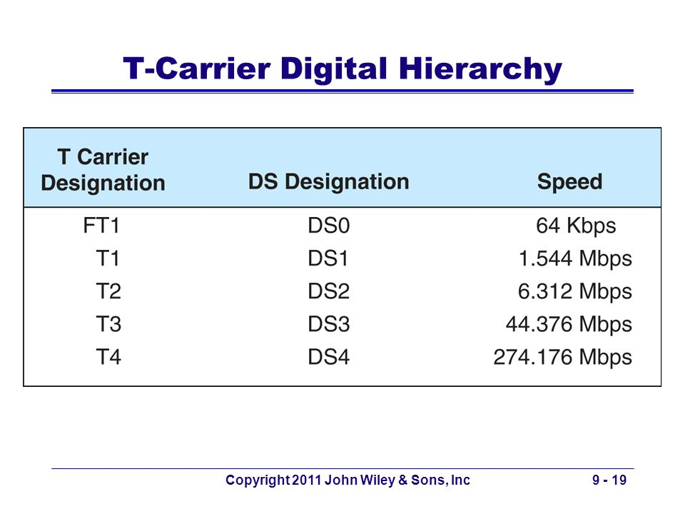 T-Carrier Digital Hierarchy