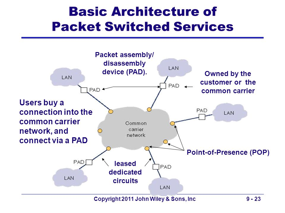 Basic Architecture of Packet Switched Services