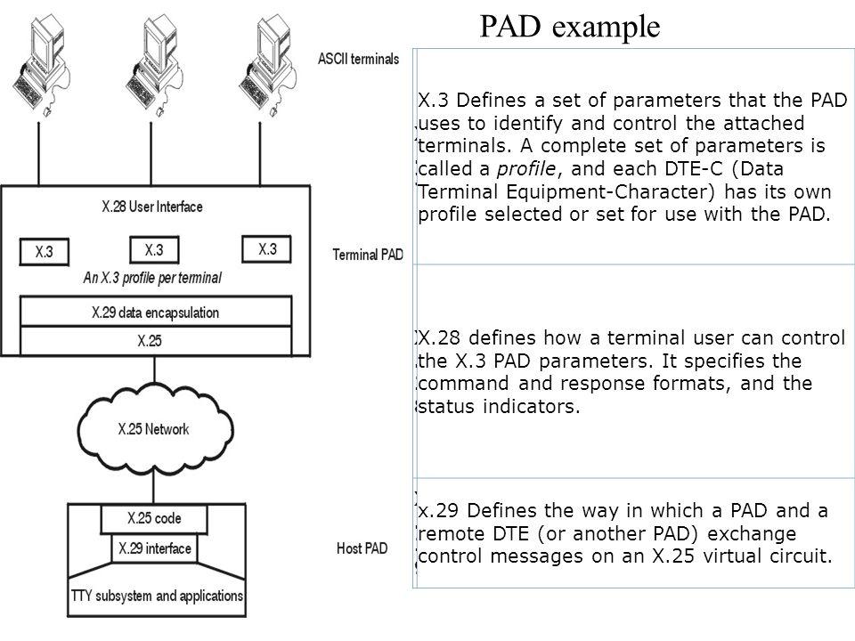 PAD example X.3.