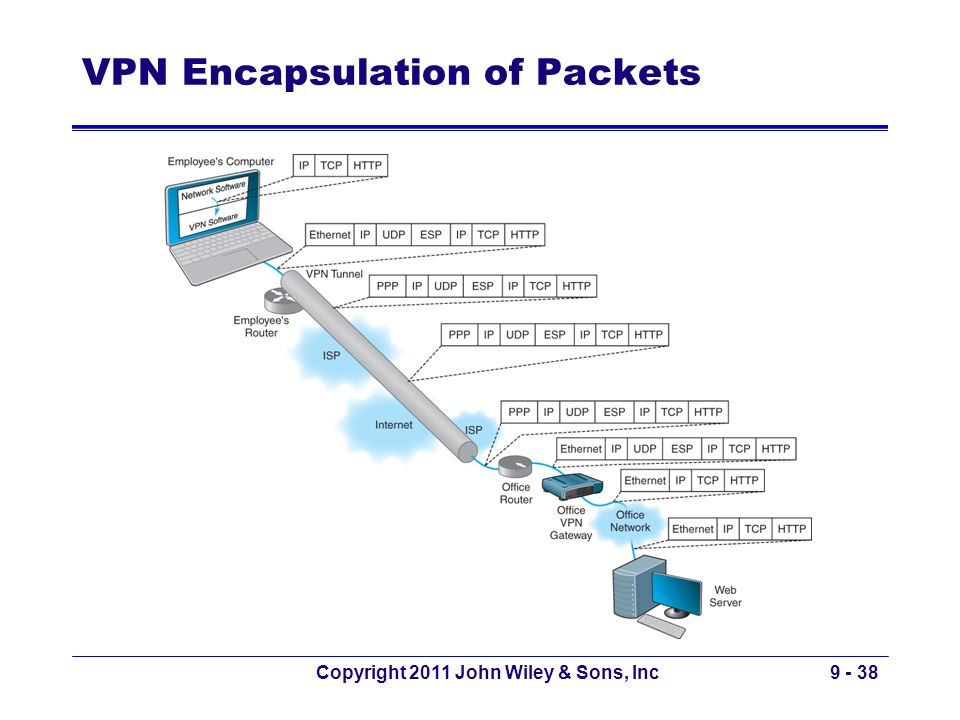 VPN Encapsulation of Packets