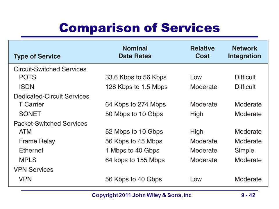 Comparison of Services