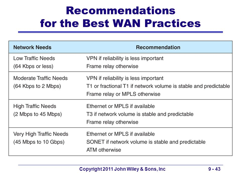 Recommendations for the Best WAN Practices