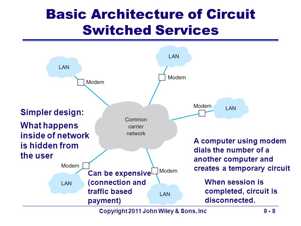Basic Architecture of Circuit Switched Services