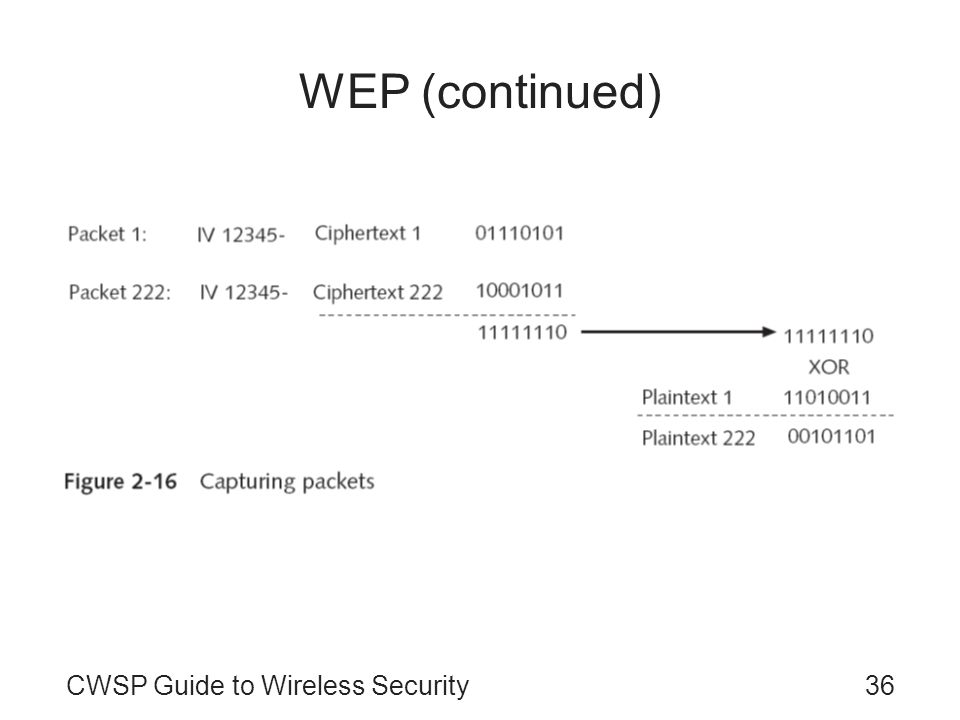 WEP (continued) CWSP Guide to Wireless Security