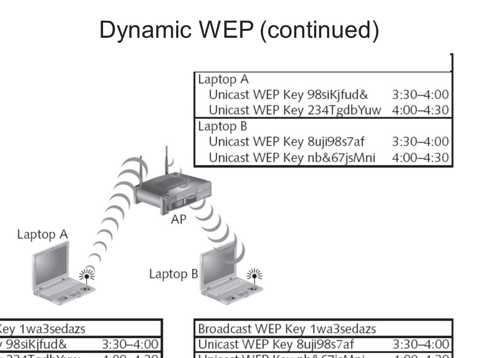 Dynamic WEP (continued)