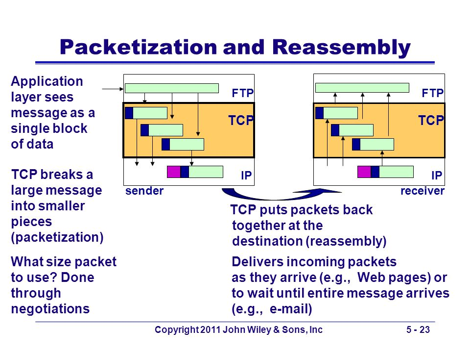 Packetization and Reassembly