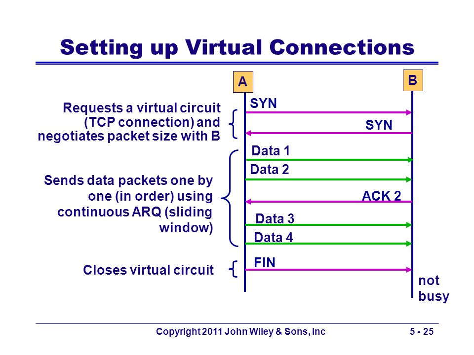 Setting up Virtual Connections