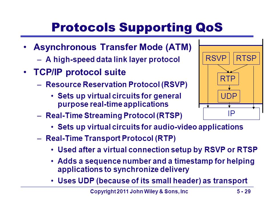 Protocols Supporting QoS