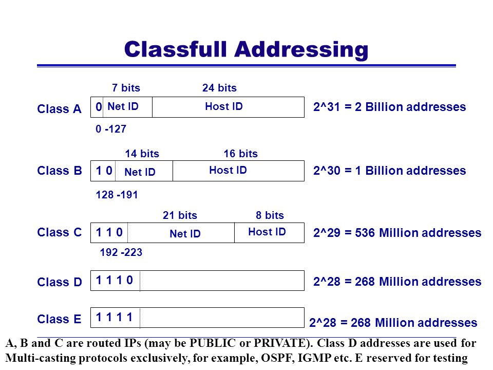 Classfull Addressing Class A 2^31 = 2 Billion addresses Class B 1 0
