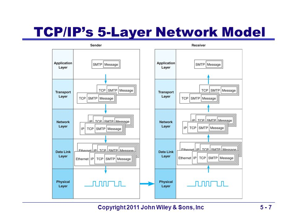 TCP/IP's 5-Layer Network Model