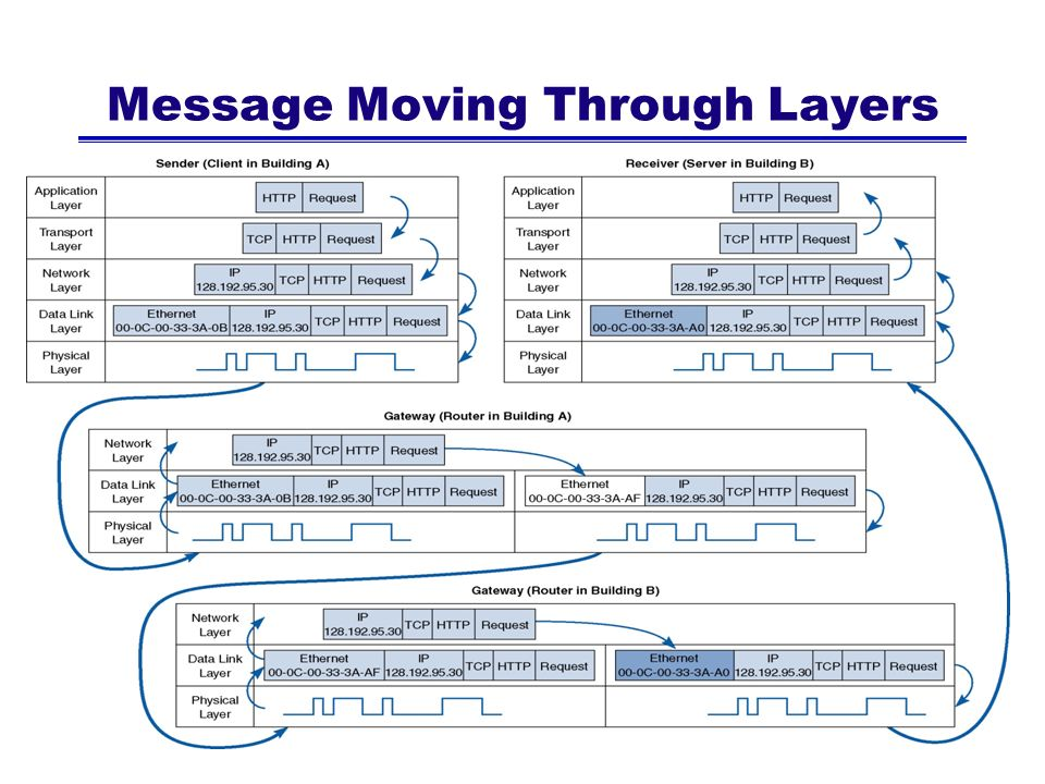 Message Moving Through Layers