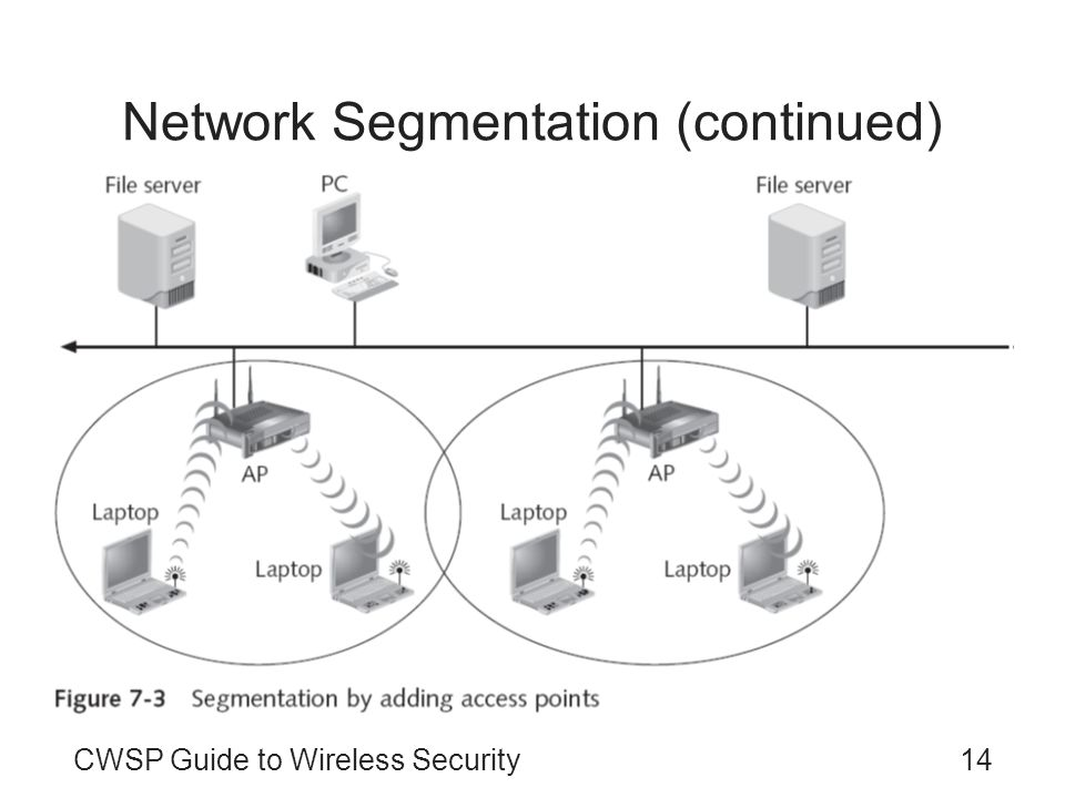 Network Segmentation (continued)