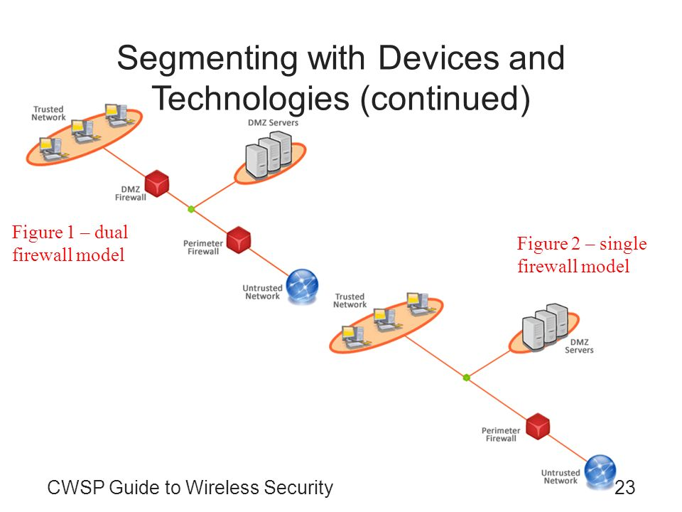 Segmenting with Devices and Technologies (continued)