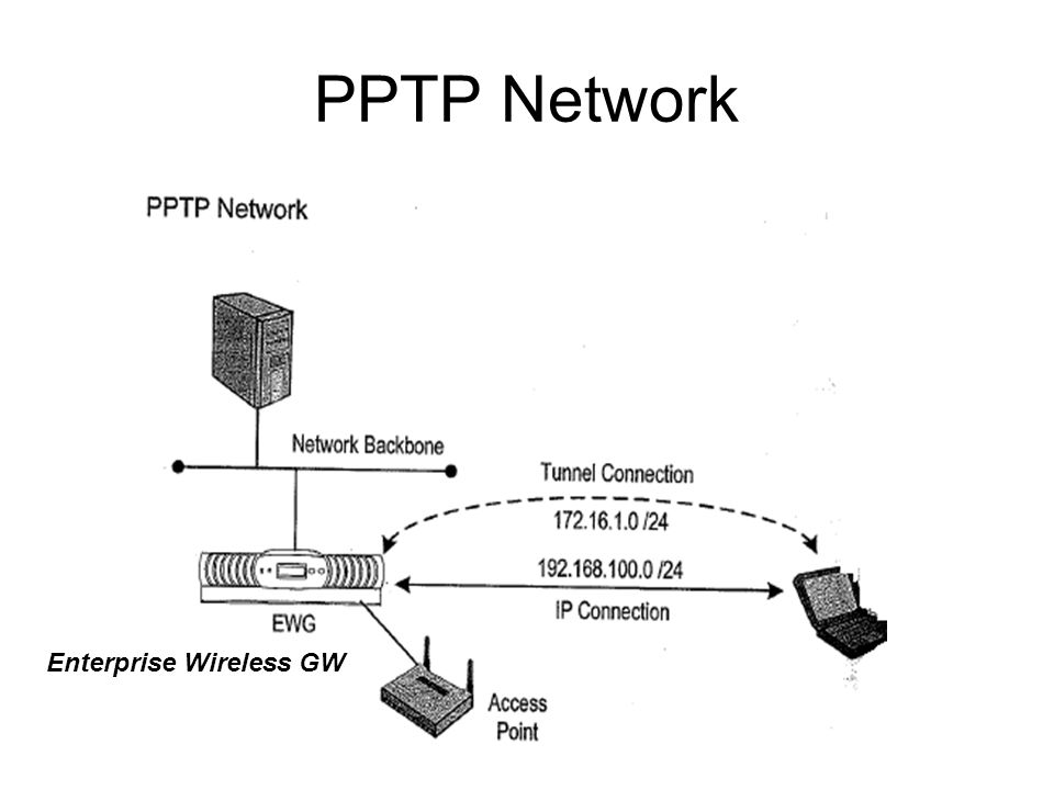 PPTP Network Enterprise Wireless GW