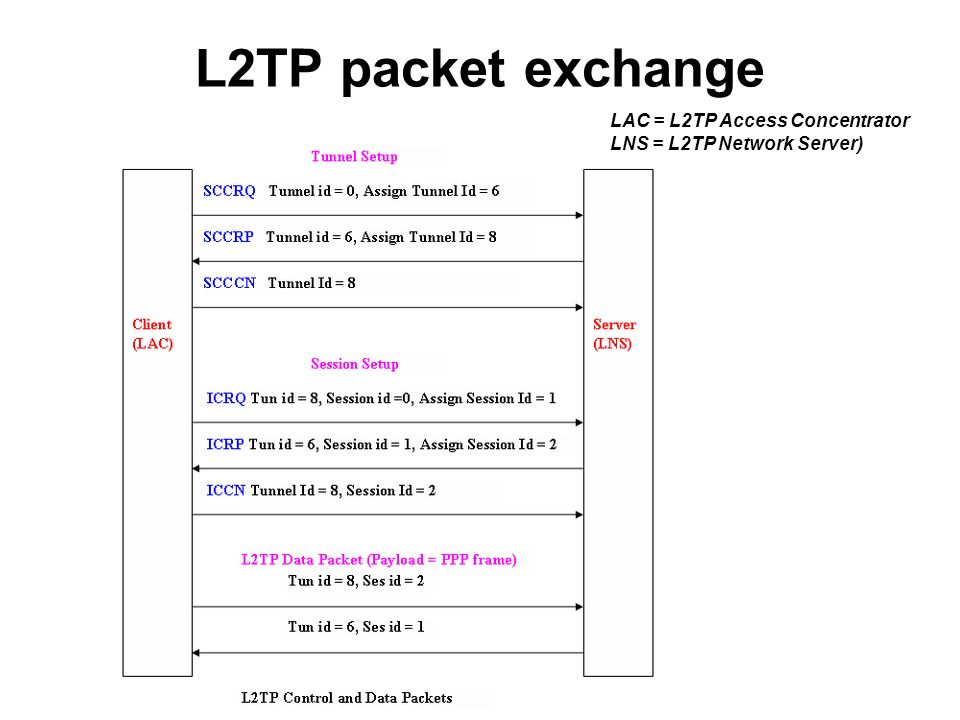L2TP packet exchange LAC = L2TP Access Concentrator