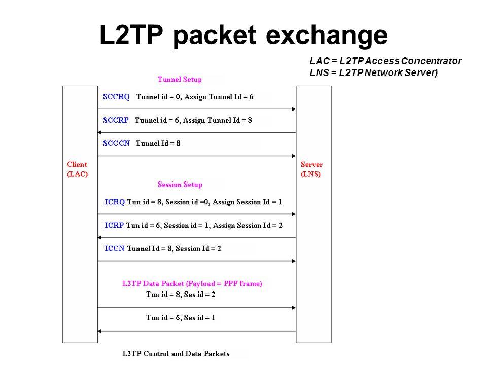L2TP packet exchange LAC = L2TP Access Concentrator