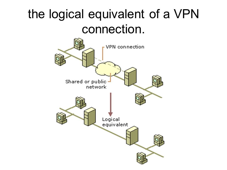 the logical equivalent of a VPN connection.