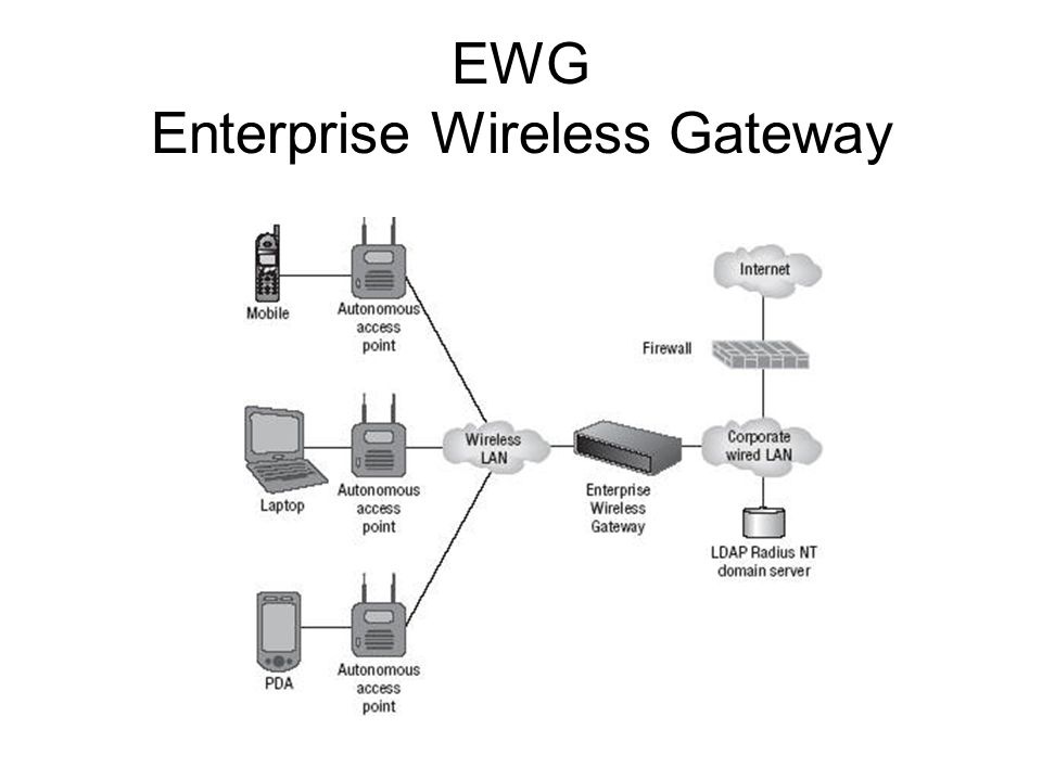 EWG Enterprise Wireless Gateway