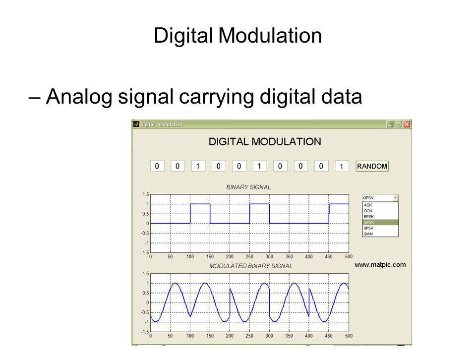 Digital Modulation – Analog signal carrying digital data