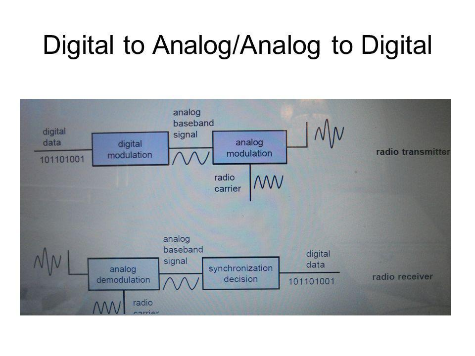 Digital to Analog/Analog to Digital