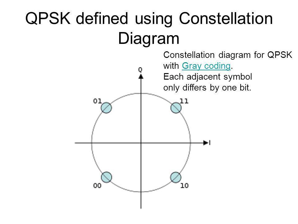 QPSK defined using Constellation Diagram