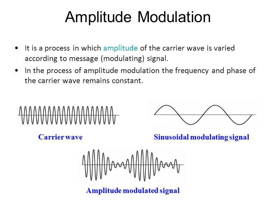 Amplitude modulated signal