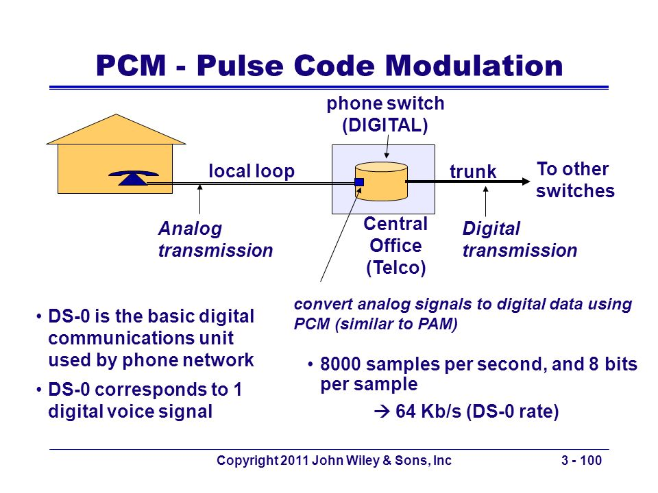 PCM - Pulse Code Modulation