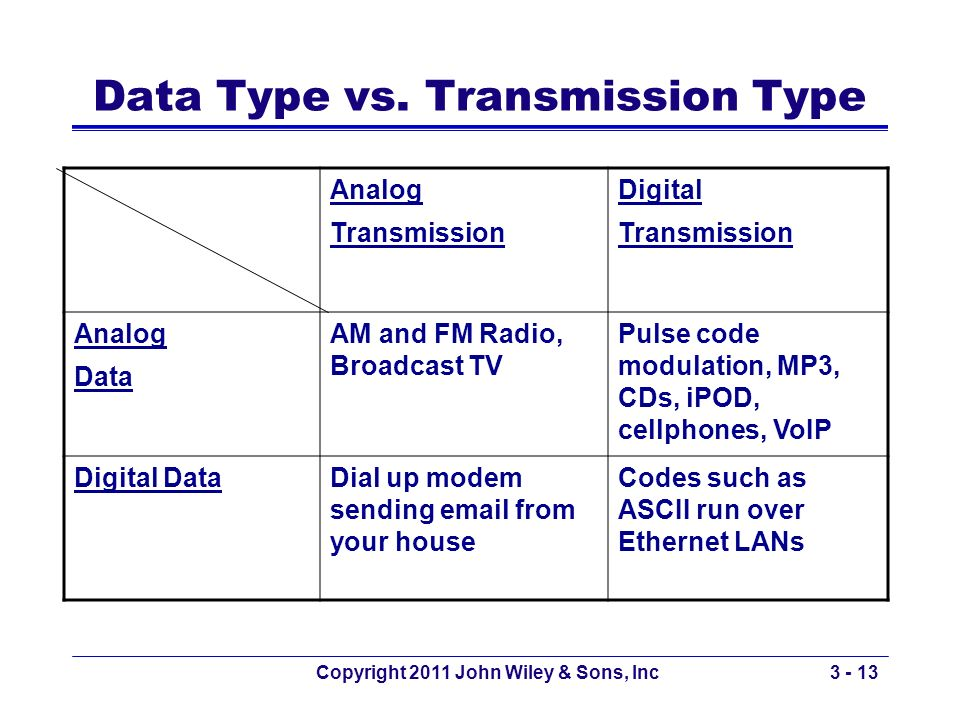 Data Type vs. Transmission Type