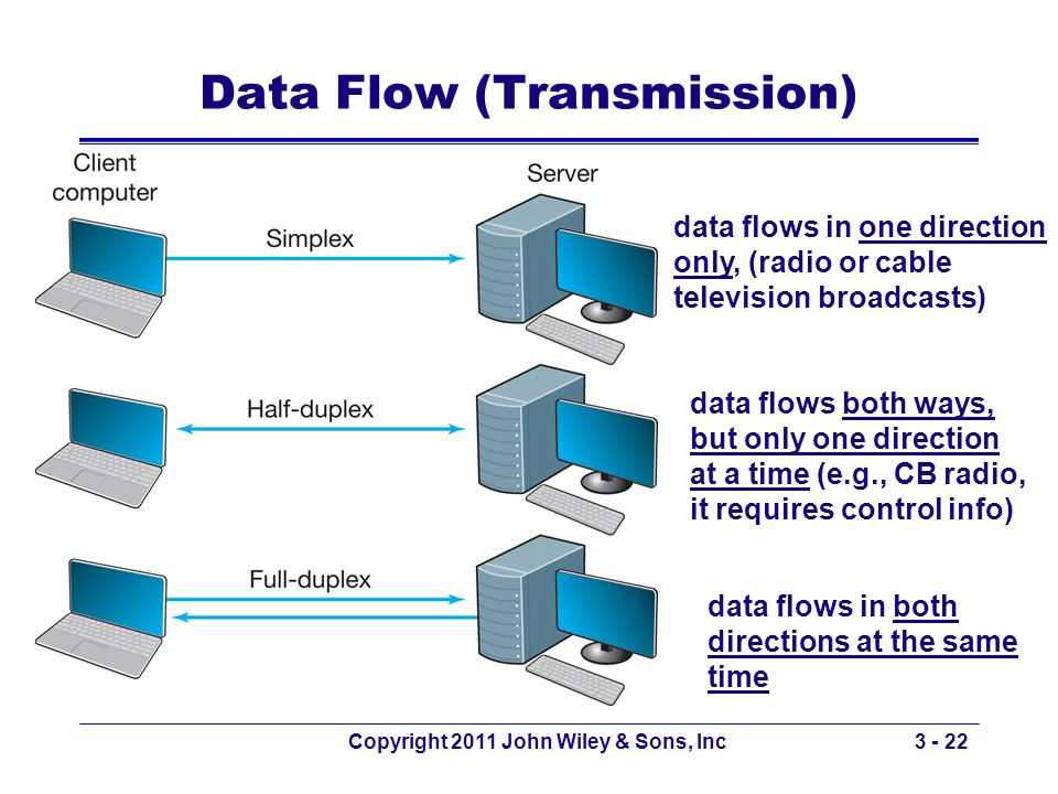 Data Flow (Transmission)