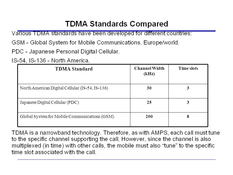 TDMA Standard 8 200 Global System for Mobile Communications (GSM) 3 25