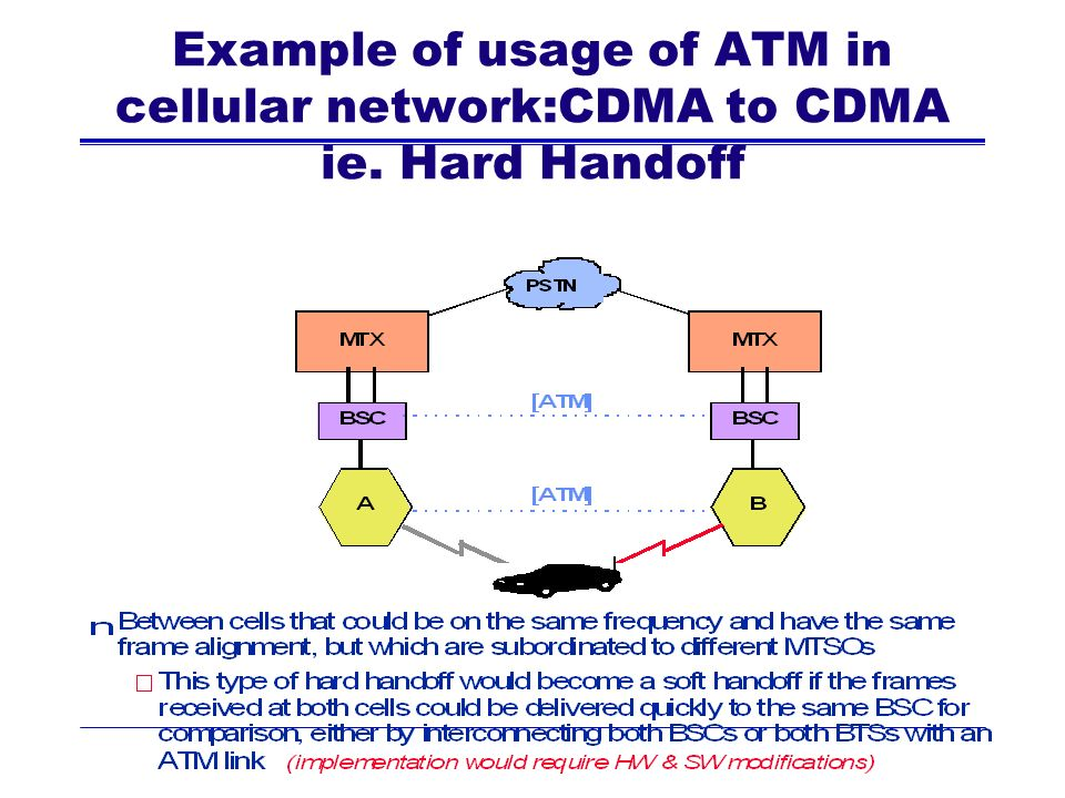 Example of usage of ATM in cellular network:CDMA to CDMA ie