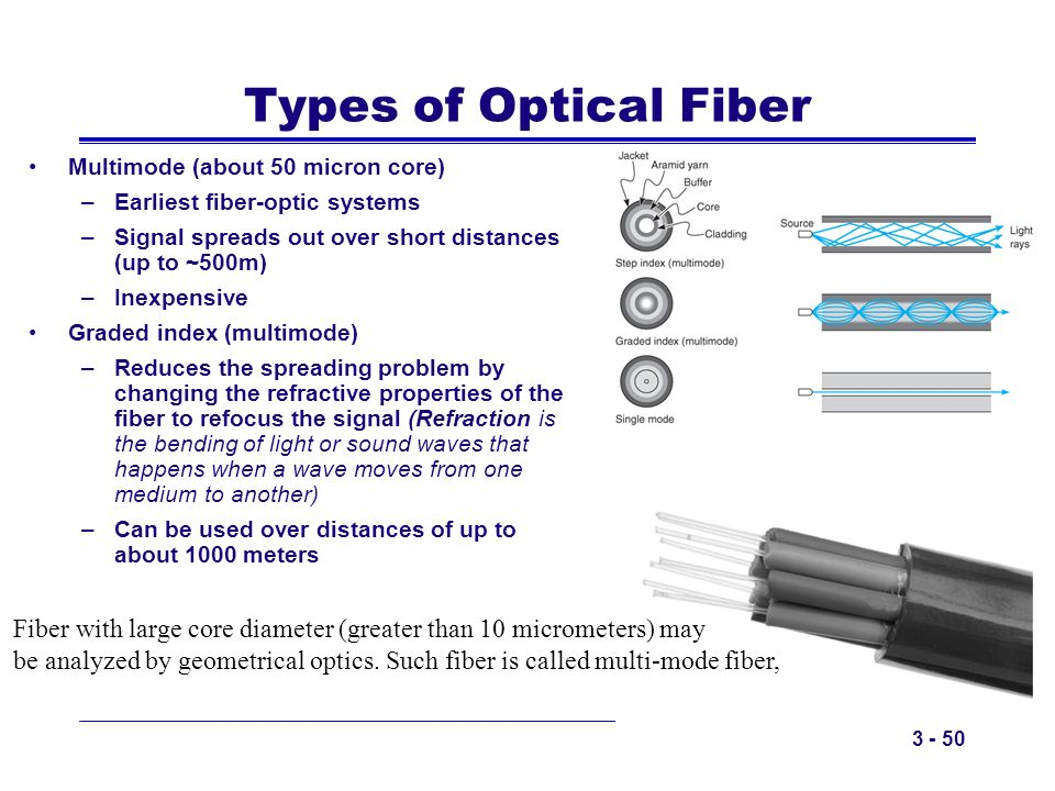 Types of Optical Fiber Multimode (about 50 micron core) Earliest fiber-optic systems. Signal spreads out over short distances (up to ~500m)