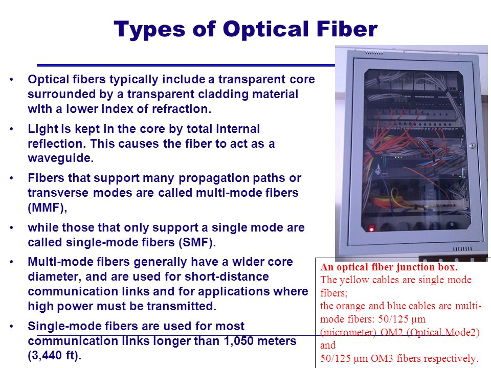 Types of Optical Fiber