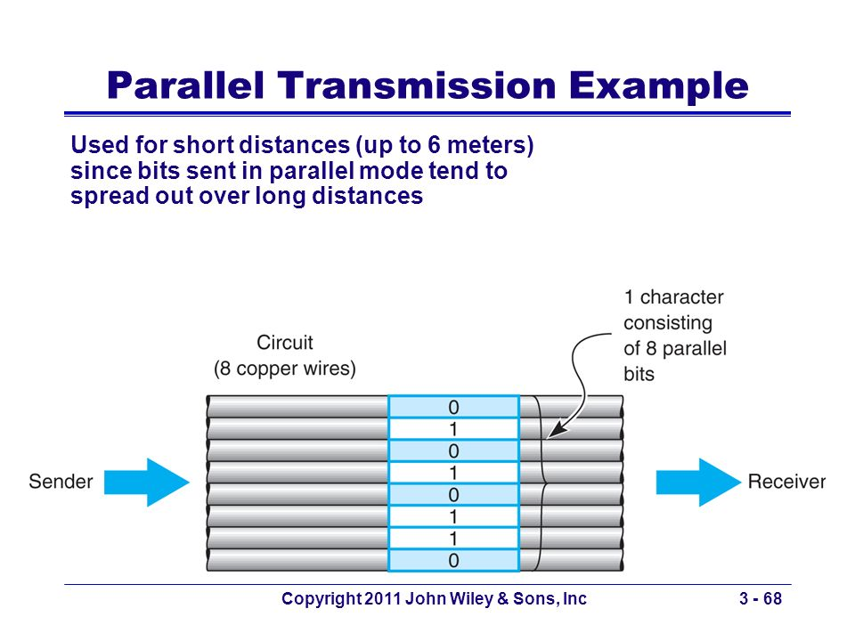 Parallel Transmission Example