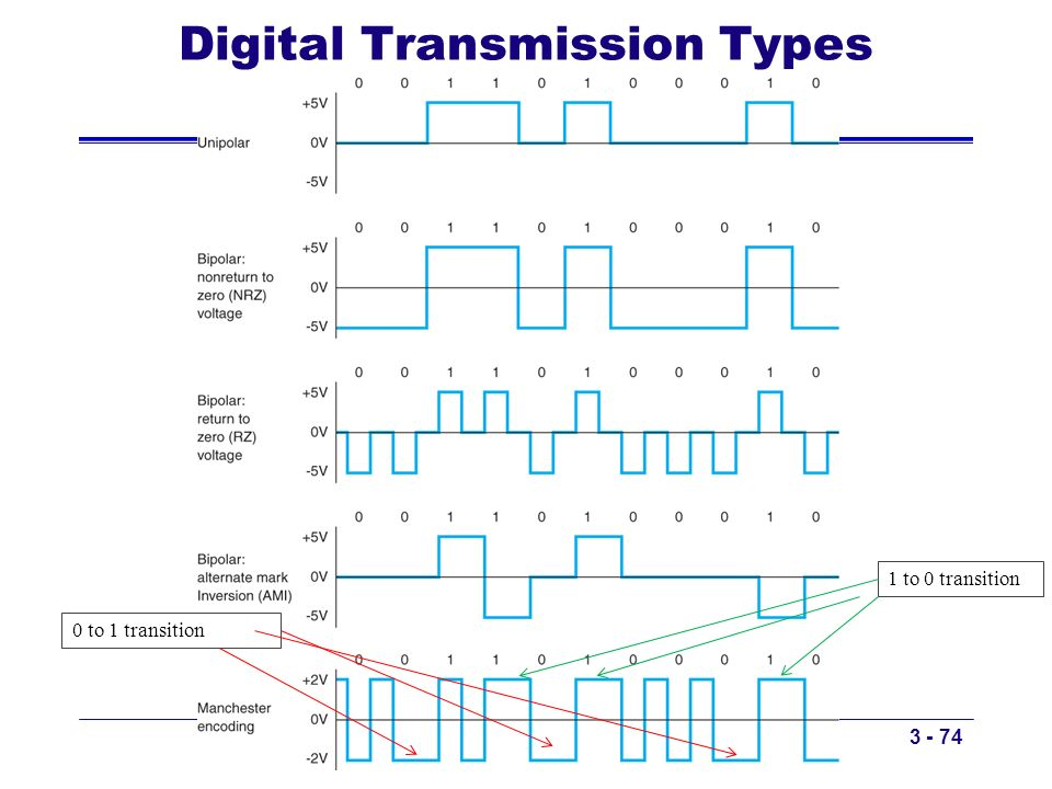 Digital Transmission Types
