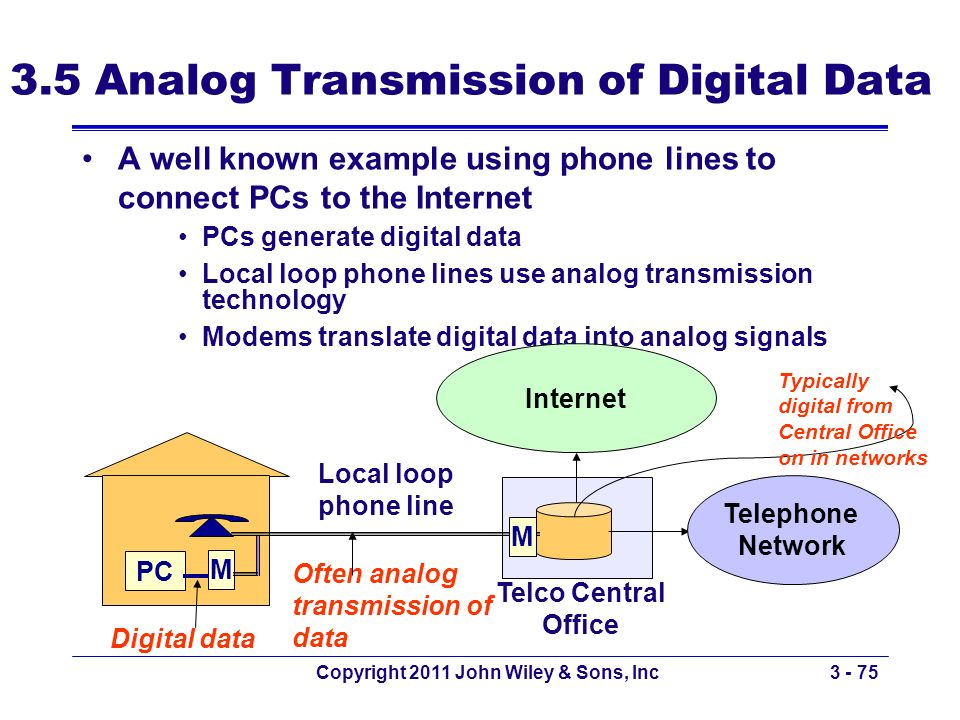 3.5 Analog Transmission of Digital Data