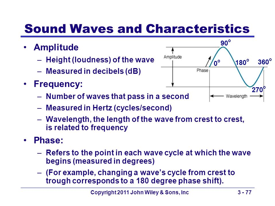 Sound Waves and Characteristics