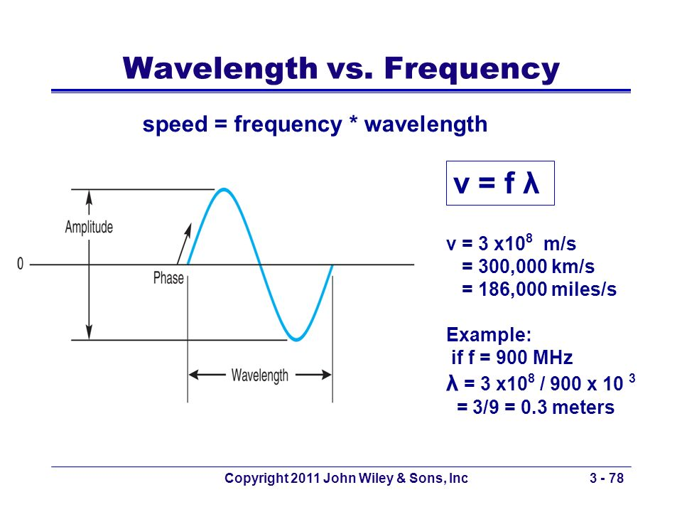 Wavelength vs. Frequency