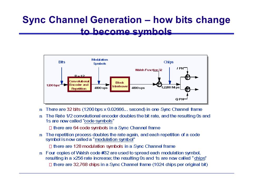 Sync Channel Generation – how bits change to become symbols