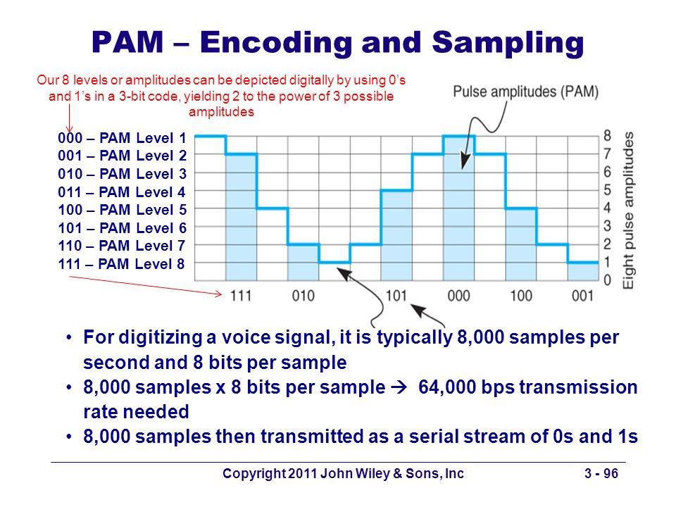 PAM – Encoding and Sampling