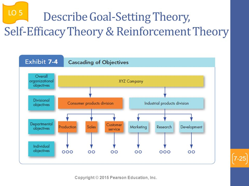 goal setting theory as discussed by robbins and judge Organizational behavior and management thinking  actions in the group setting provides insight into the challenges of  nization theory).