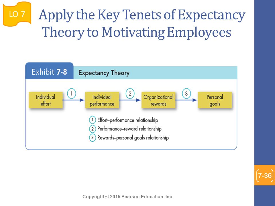 expectancy theory Expectancy theory is one of the most influential theories of motivation in business psychology the concept explains the strengths and weaknesses of the theory in a business context and the steps required to implement the.